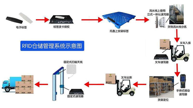 RFID叉车智能系统