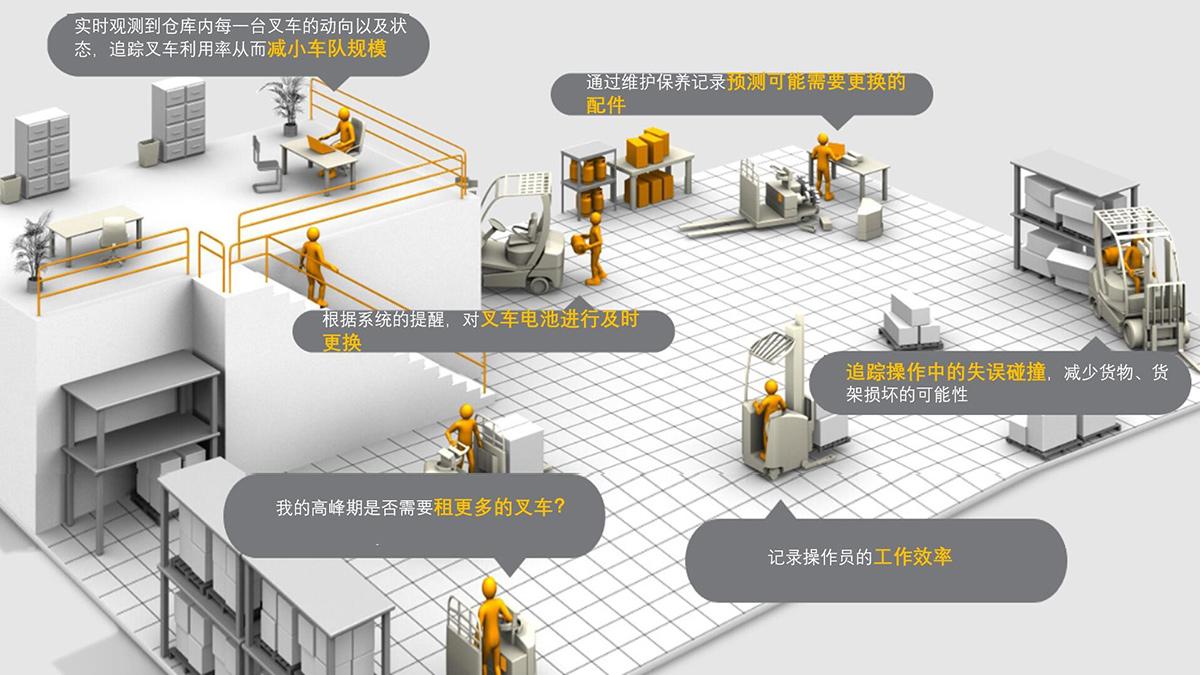 叉车智能管理系统